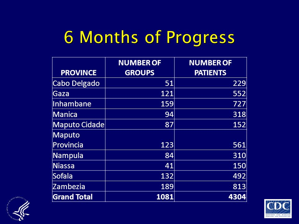 6 Months of Progress PROVINCE NUMBER OF GROUPS NUMBER OF PATIENTS
