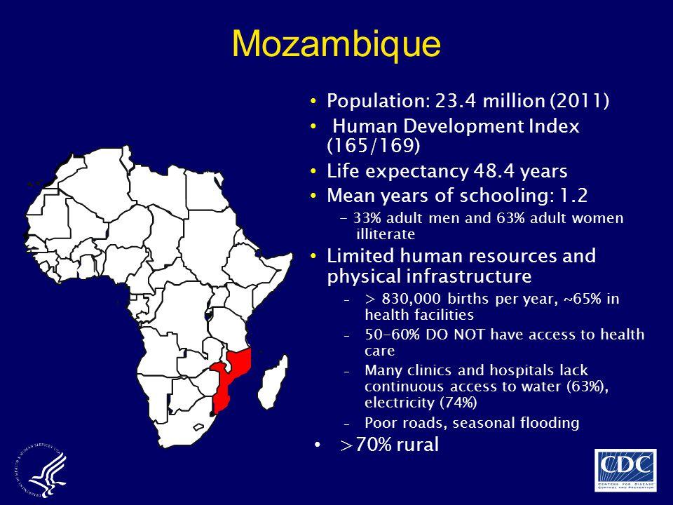 Mozambique Population: 23.4 million (2011)