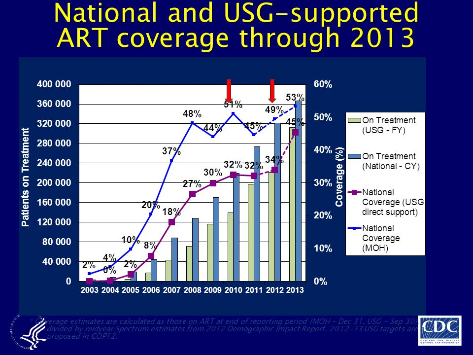 National and USG-supported ART coverage through 2013