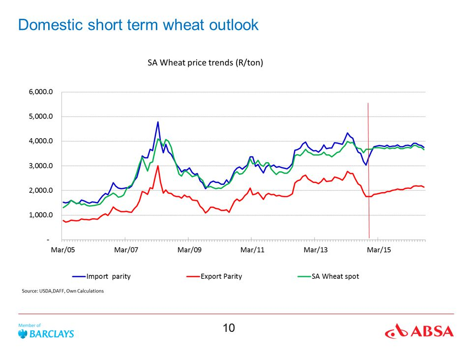 Domestic short term wheat outlook