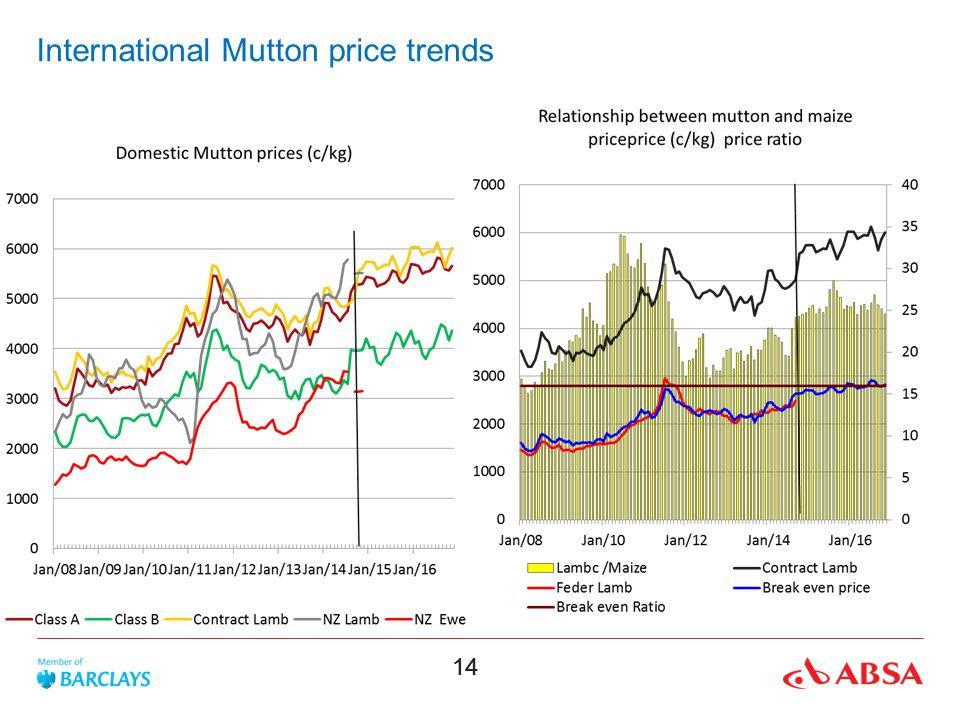 International Mutton price trends