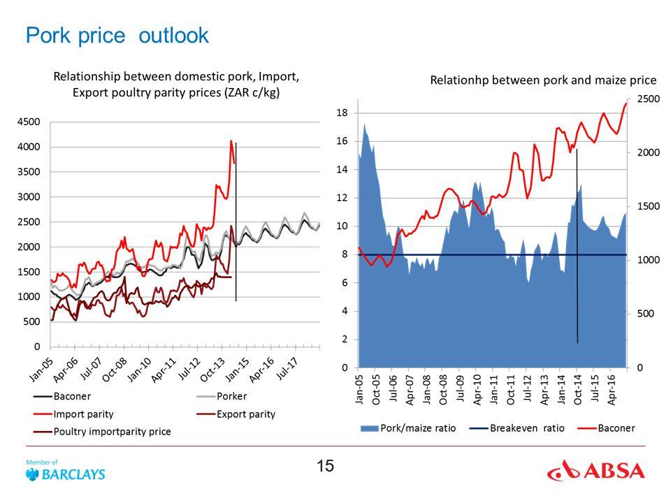 Pork price outlook
