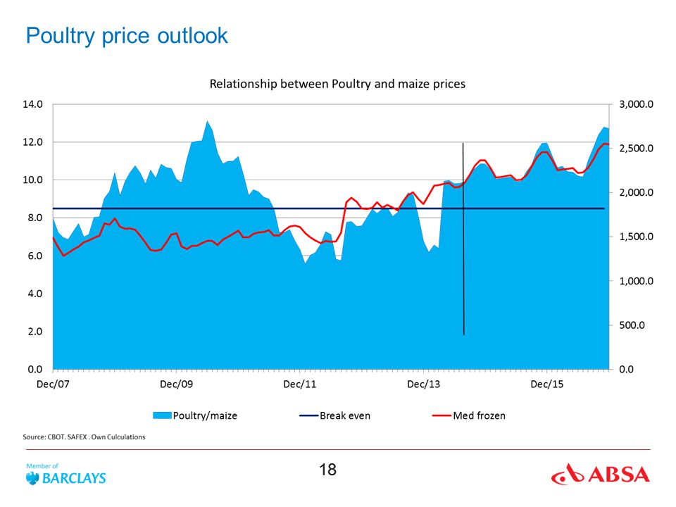 Poultry price outlook