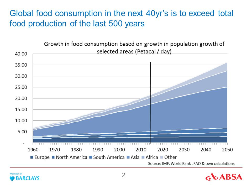 Global food consumption in the next 40yr's is to exceed total food production of the last 500 years