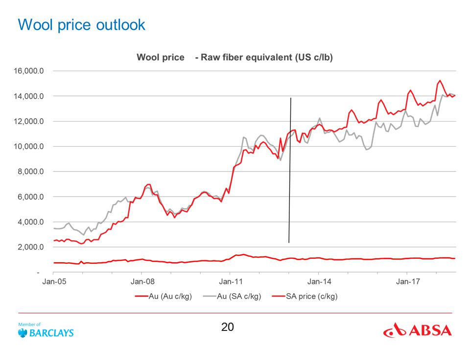Wool price outlook