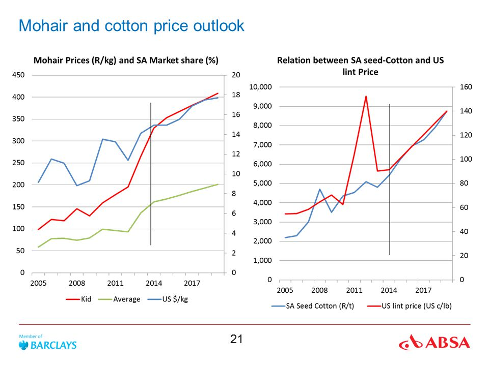 Mohair and cotton price outlook