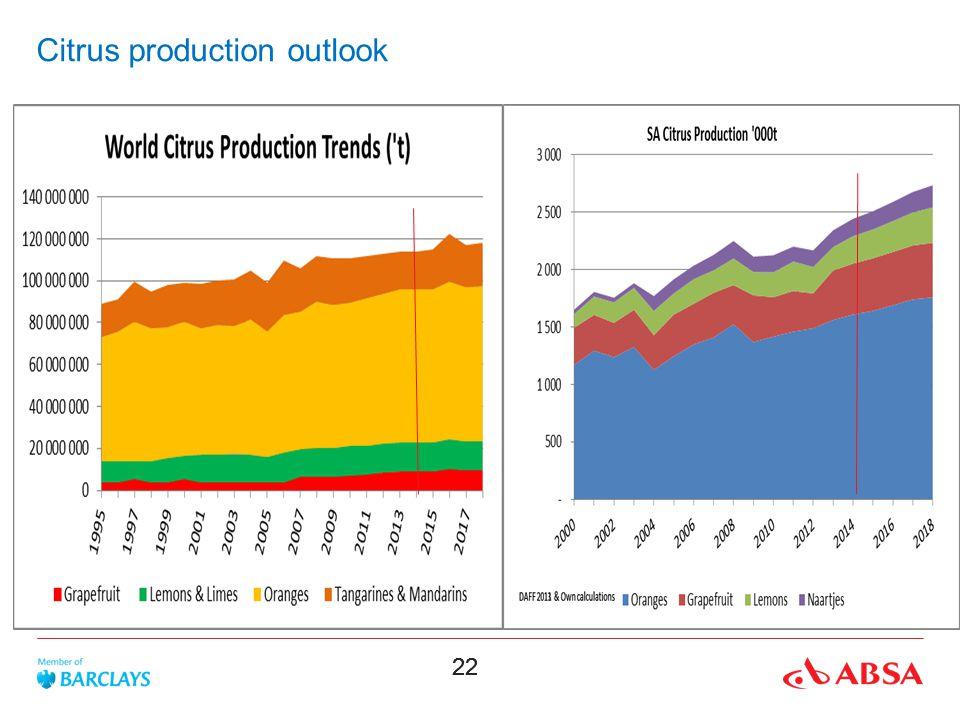 Citrus production outlook
