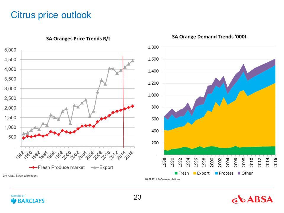 Citrus price outlook