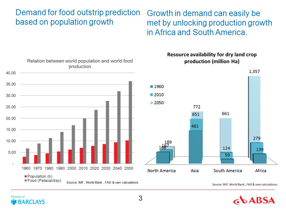 Demand for food outstrip prediction based on population growth