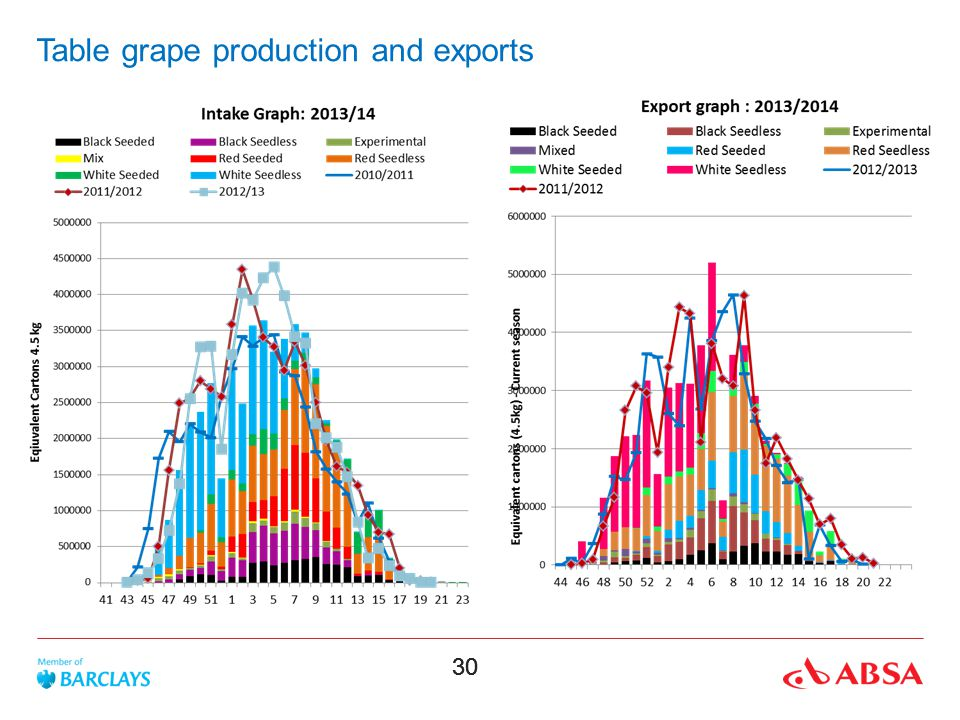 Table grape production and exports