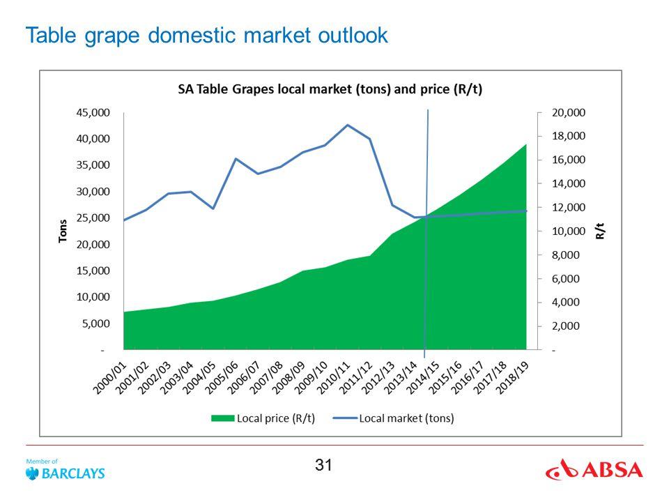 Table grape domestic market outlook