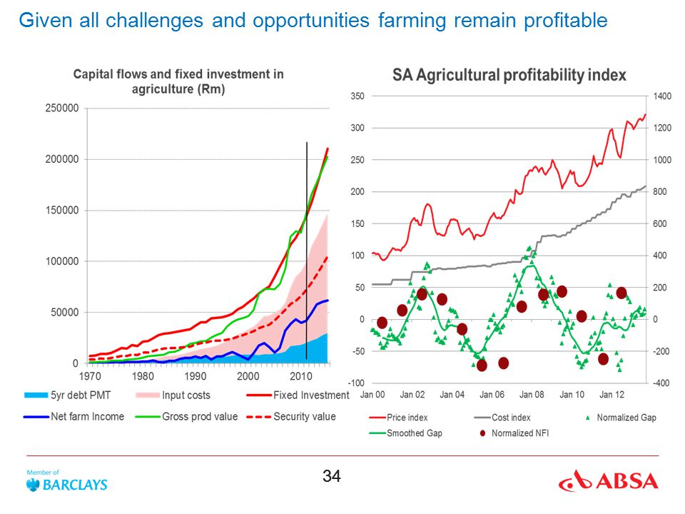 Given all challenges and opportunities farming remain profitable