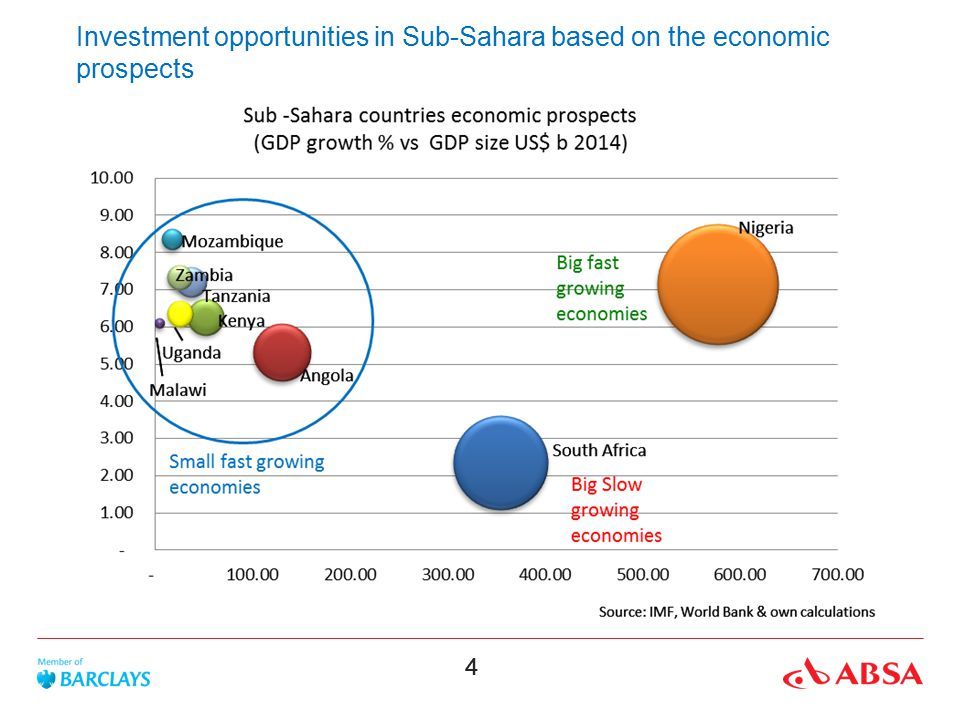 Investment opportunities in Sub-Sahara based on the economic prospects