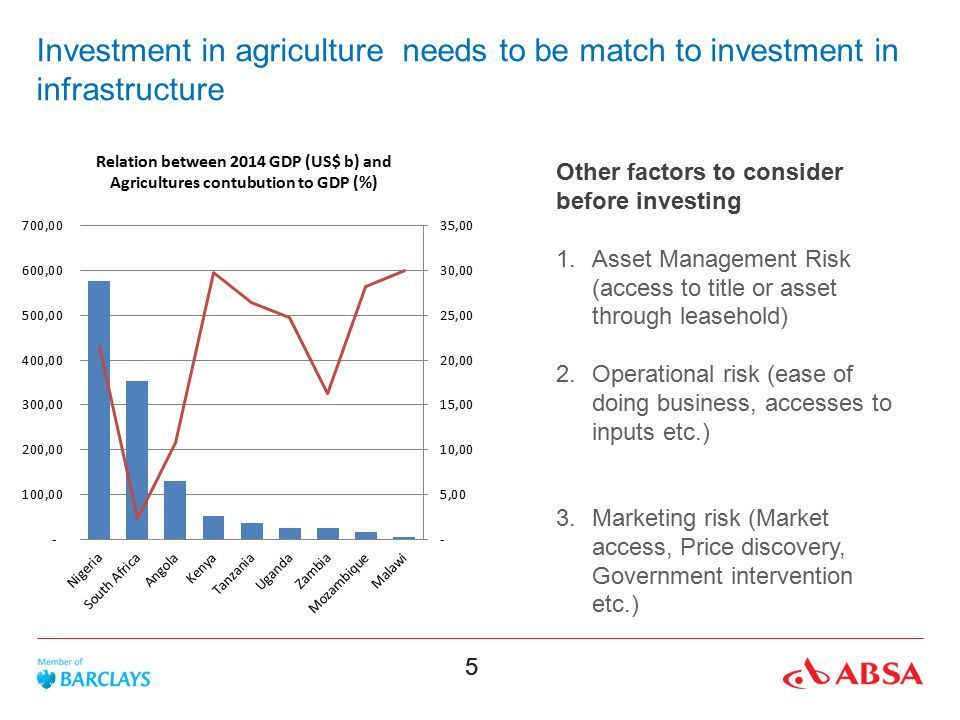 Investment in agriculture needs to be match to investment in infrastructure