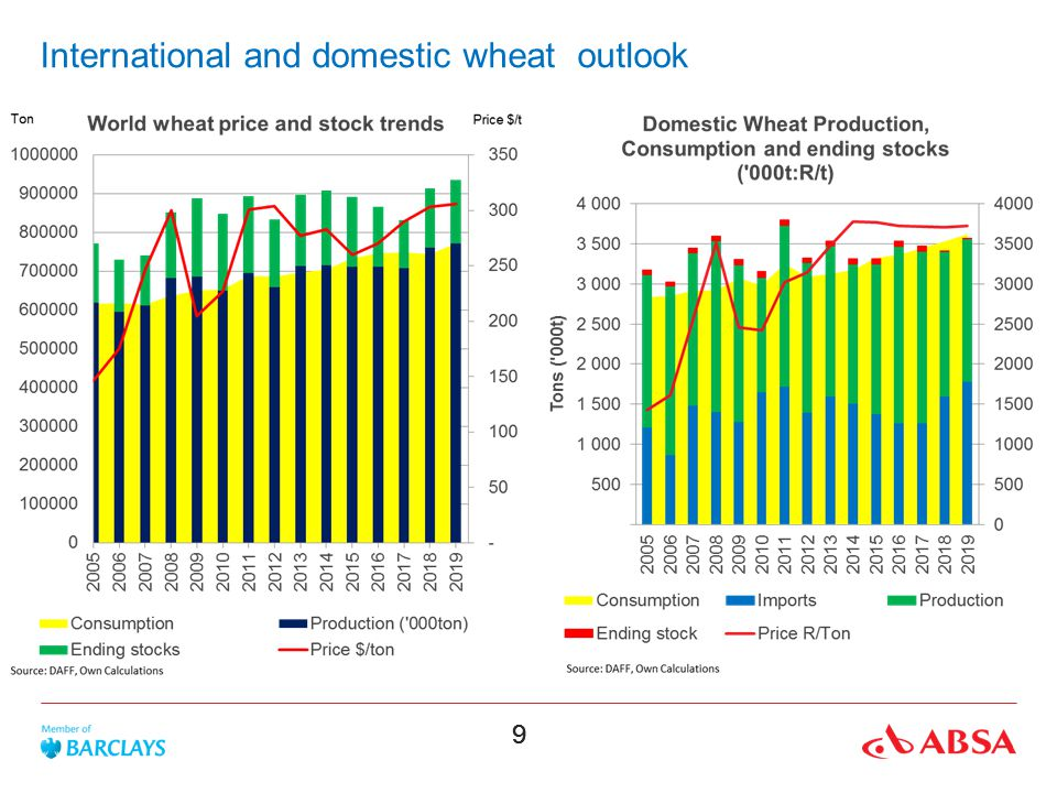 International and domestic wheat outlook
