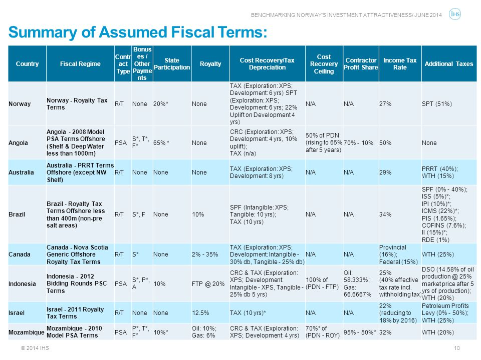 Summary of Assumed Fiscal Terms: