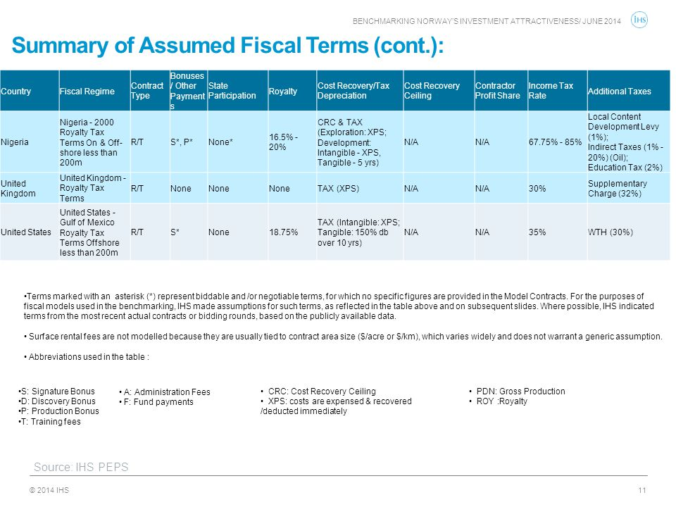Summary of Assumed Fiscal Terms (cont.):