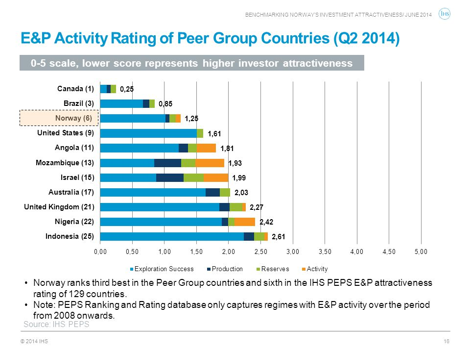E&P Activity Rating of Peer Group Countries (Q2 2014)