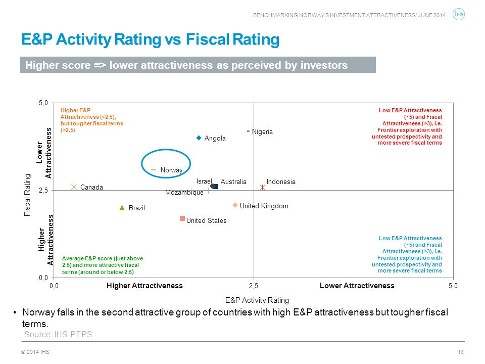 E&P Activity Rating vs Fiscal Rating