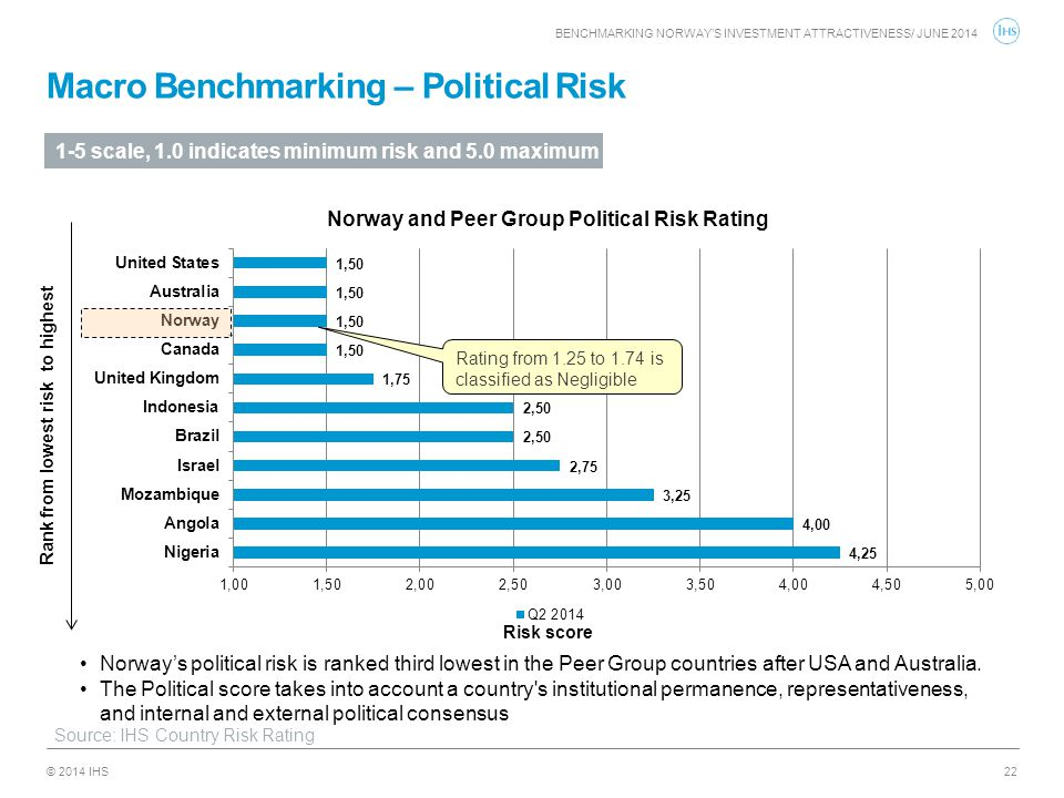 Macro Benchmarking – Political Risk
