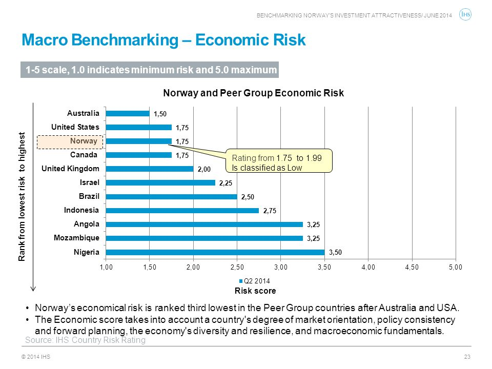 Macro Benchmarking – Economic Risk