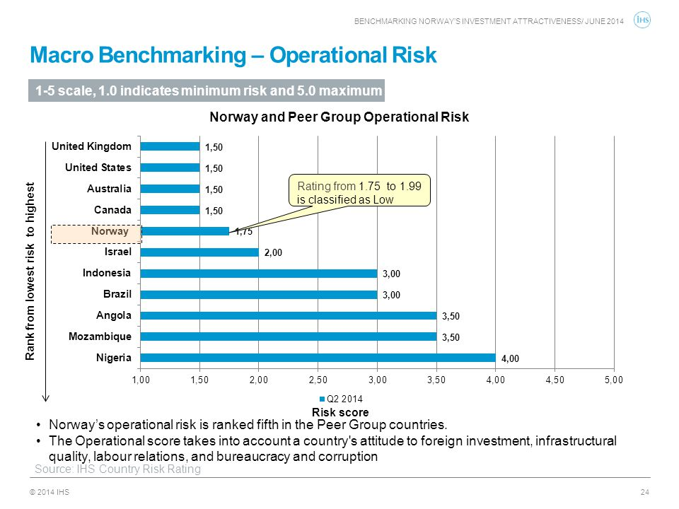 Macro Benchmarking – Operational Risk