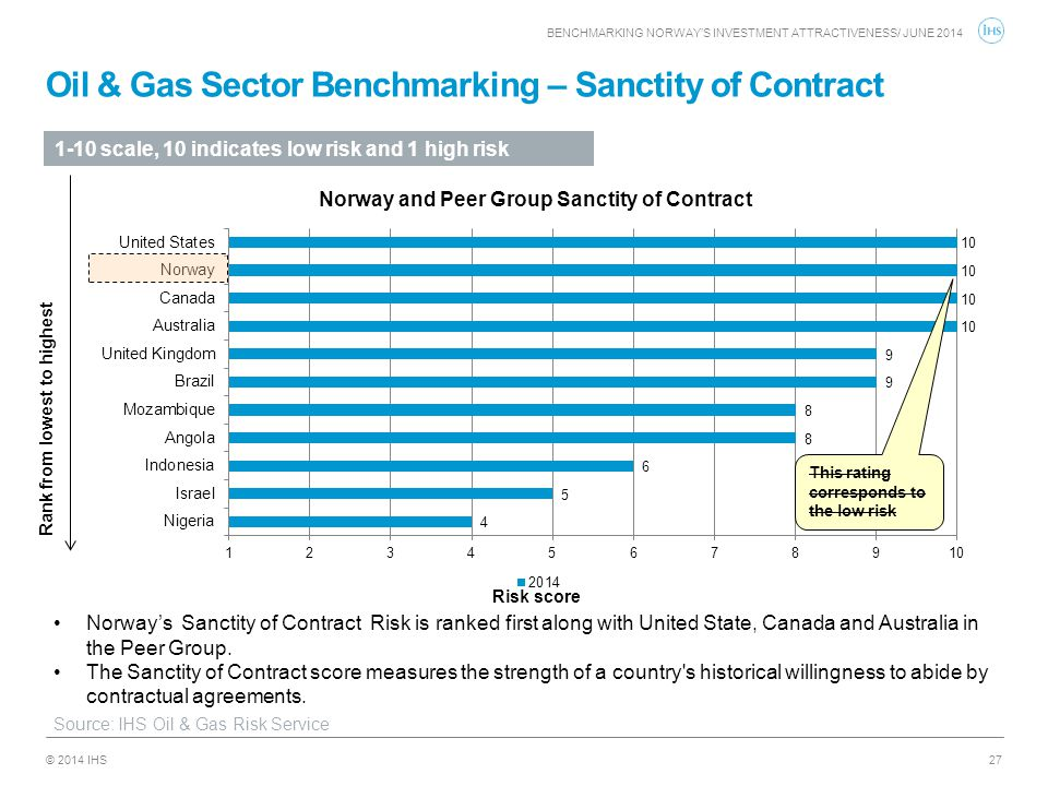 Oil & Gas Sector Benchmarking – Sanctity of Contract