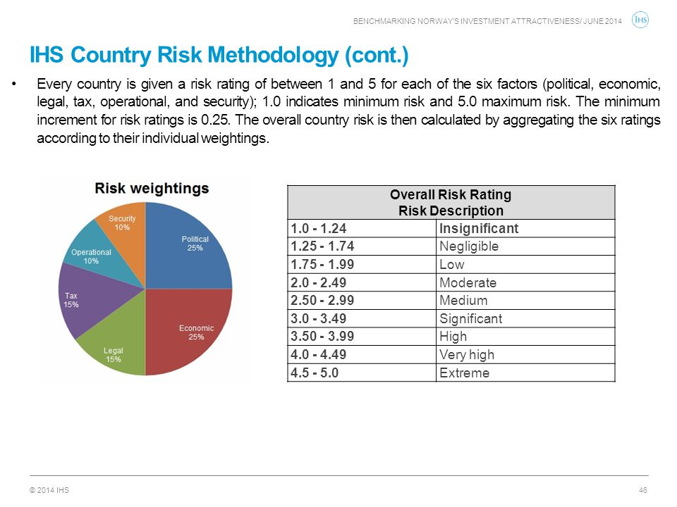 IHS Country Risk Methodology (cont.)