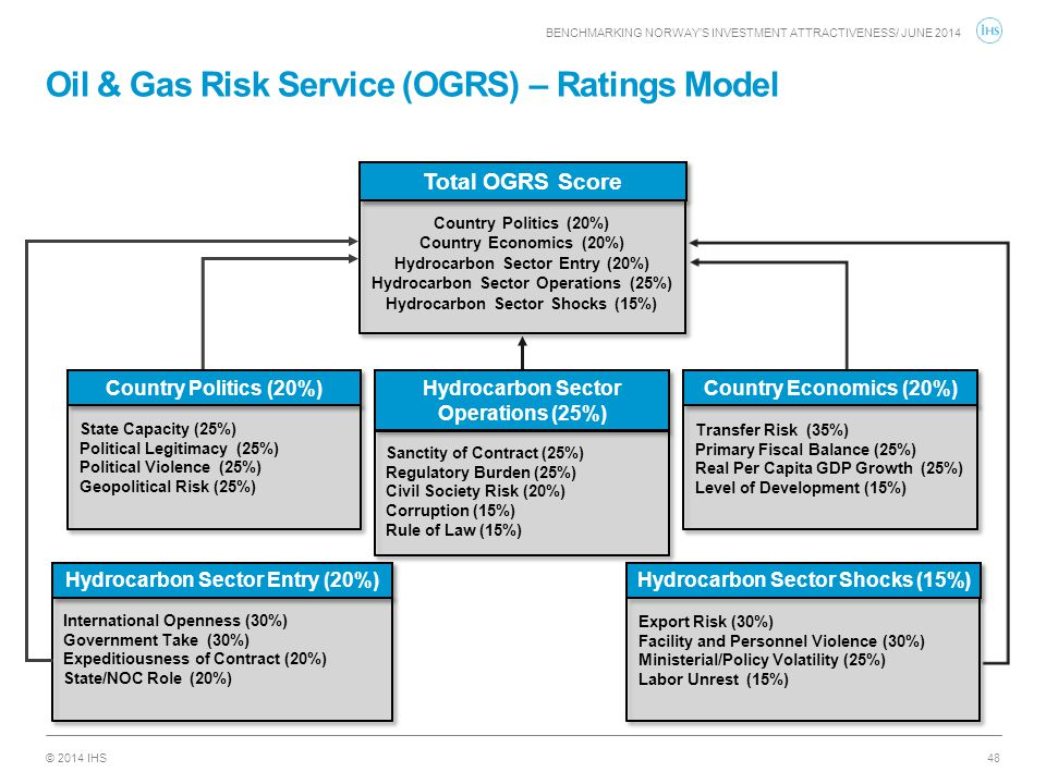 Oil & Gas Risk Service (OGRS) – Ratings Model