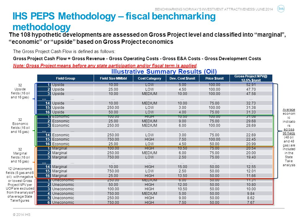 IHS PEPS Methodology – fiscal benchmarking methodology