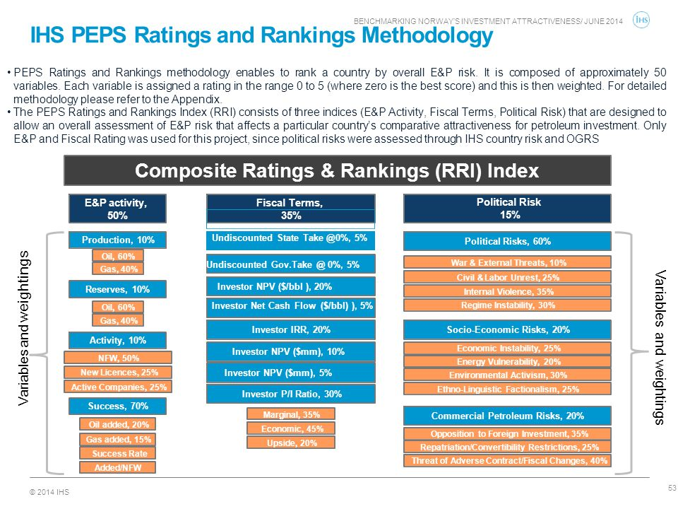 IHS PEPS Ratings and Rankings Methodology