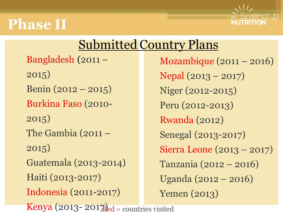 Phase II Submitted Country Plans Bangladesh (2011 – 2015)