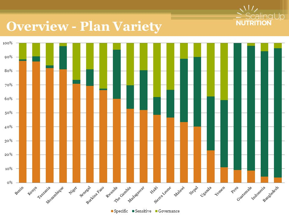 Overview - Plan Variety
