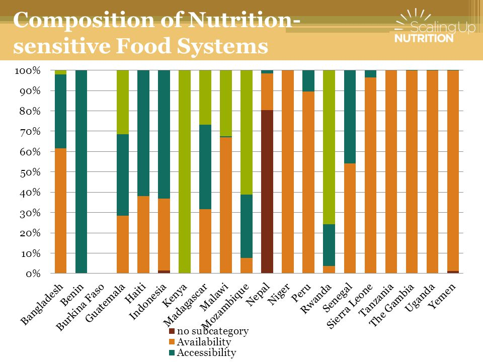 Composition of Nutrition-sensitive Food Systems