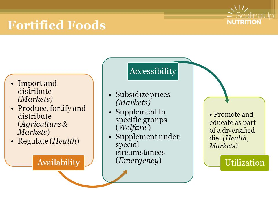 Fortified Foods Accessibility Availability Utilization