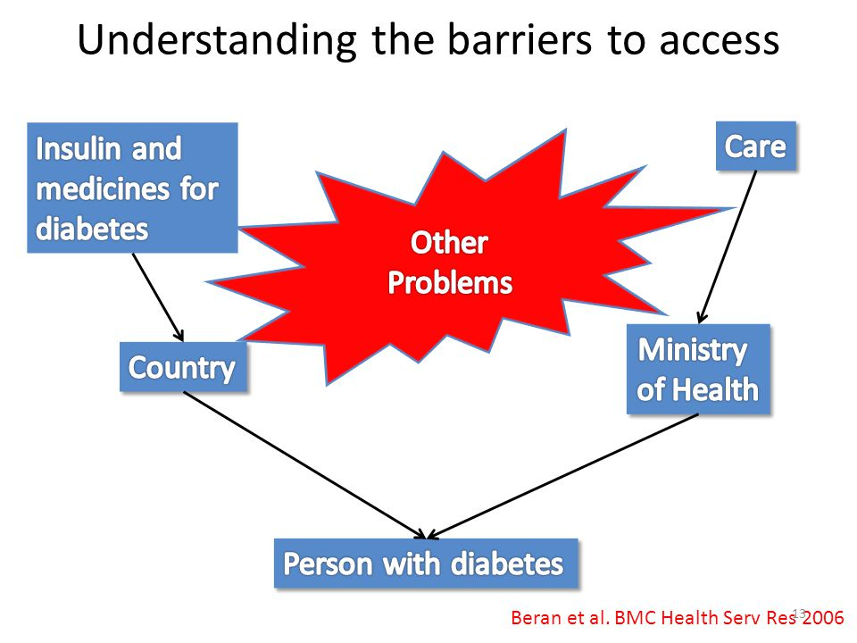 Understanding the barriers to access