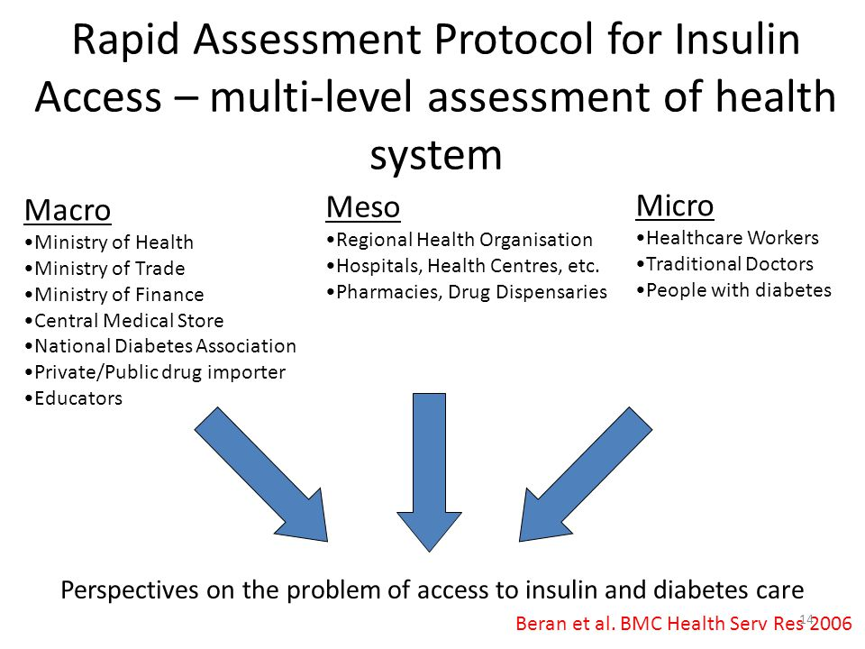 Rapid Assessment Protocol for Insulin Access – multi-level assessment of health system
