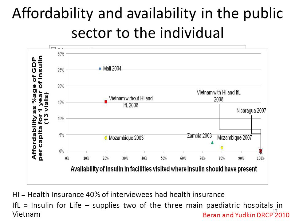 Affordability and availability in the public sector to the individual