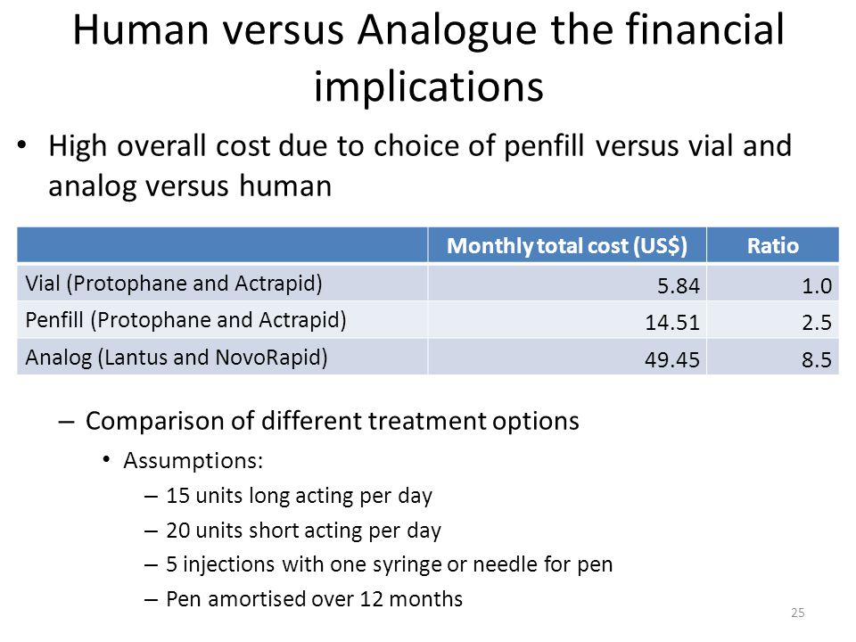 Human versus Analogue the financial implications