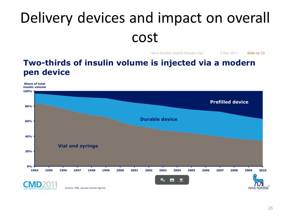 Delivery devices and impact on overall cost