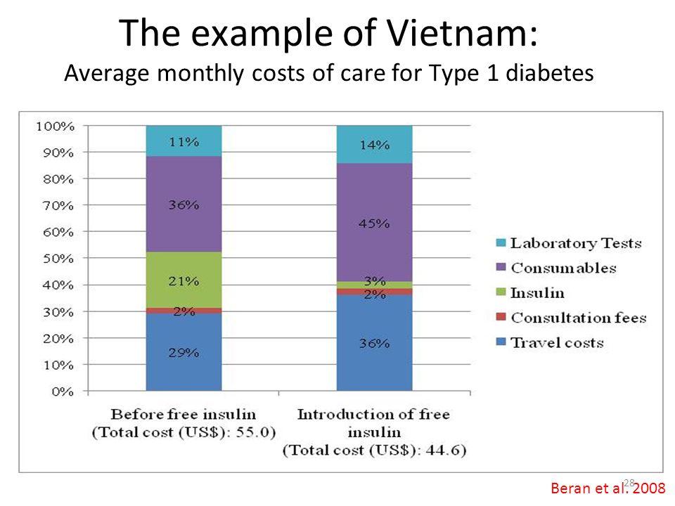 The example of Vietnam:
