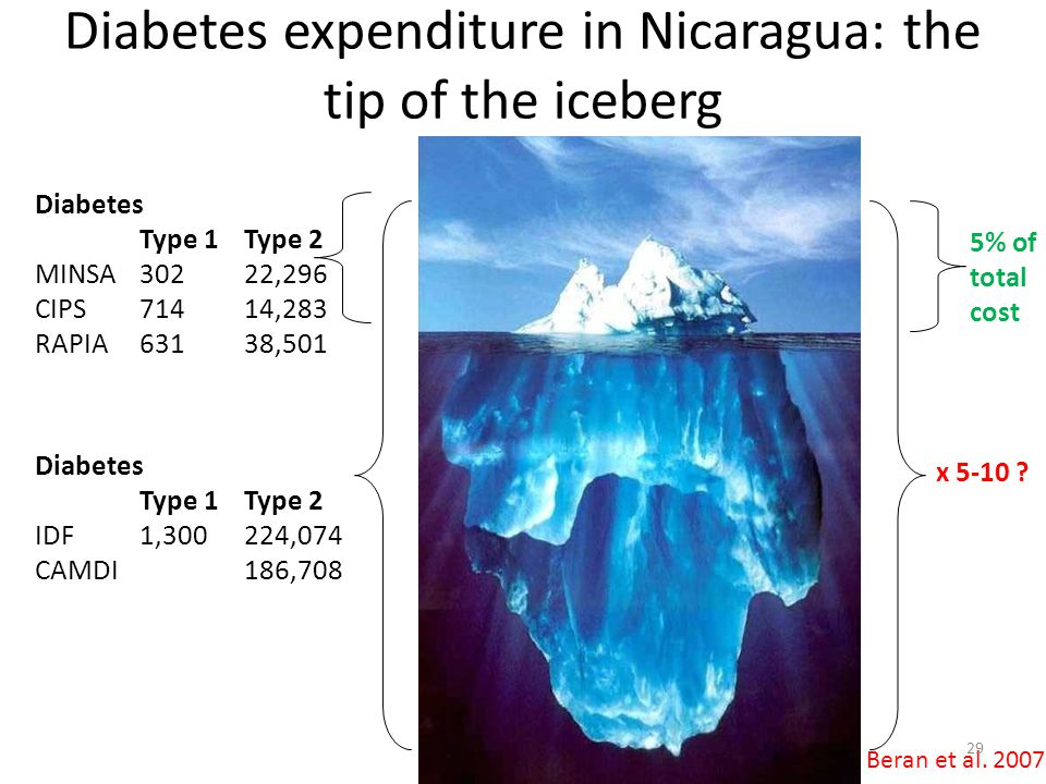 Diabetes expenditure in Nicaragua: the tip of the iceberg