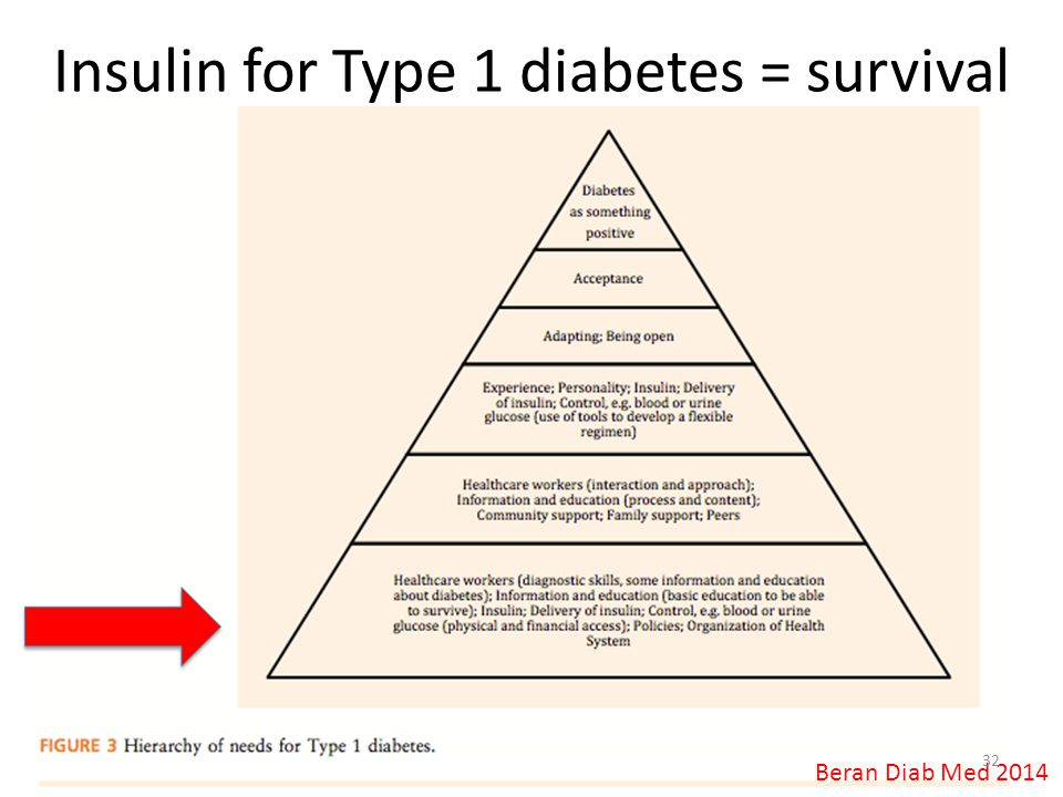 Insulin for Type 1 diabetes = survival