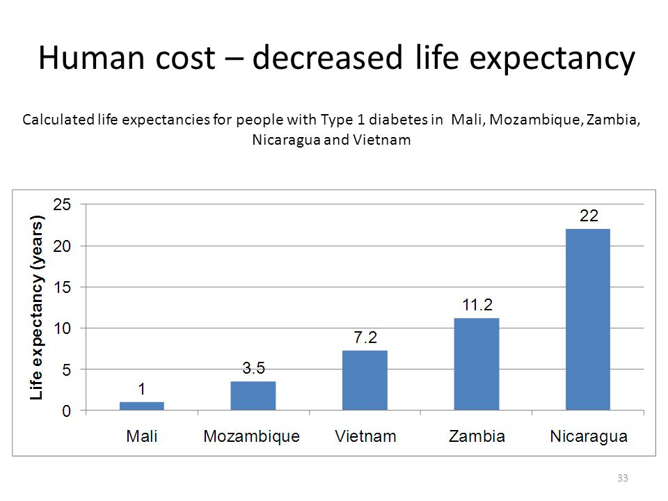 Human cost – decreased life expectancy