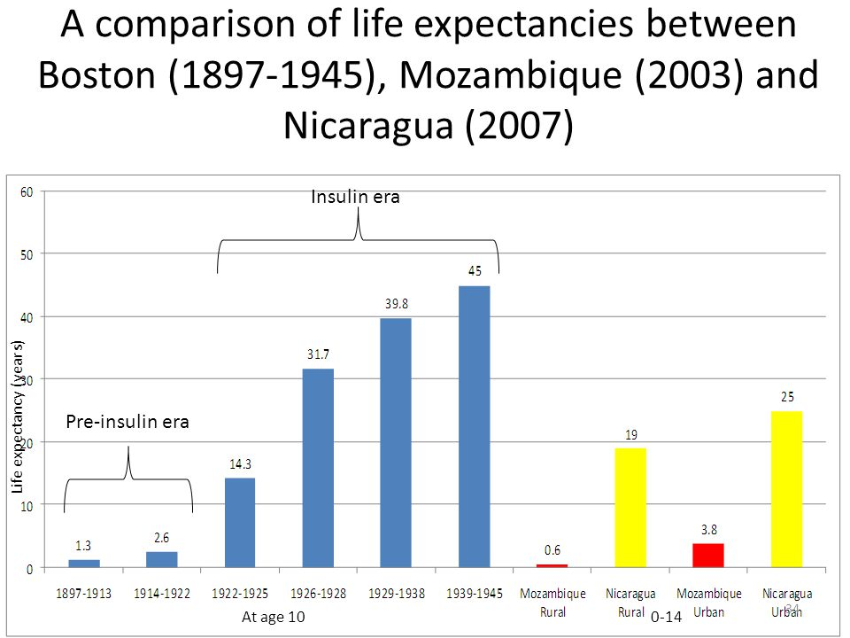 A comparison of life expectancies between Boston (1897-1945), Mozambique (2003) and Nicaragua (2007)