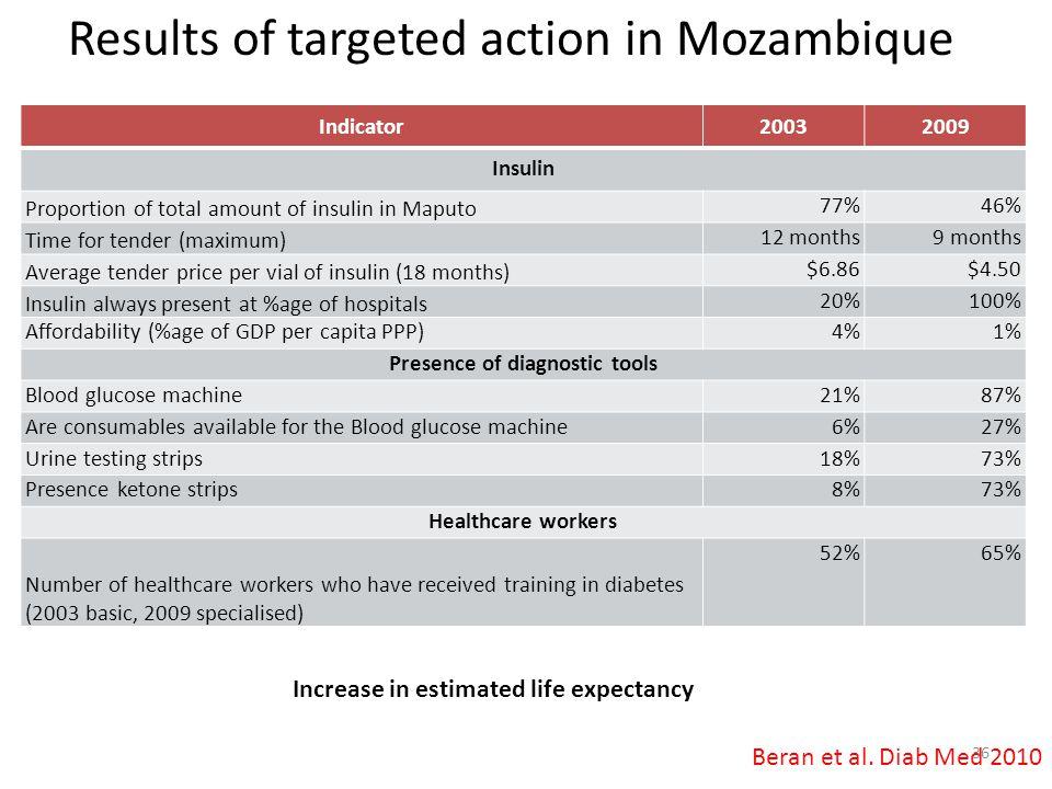 Presence of diagnostic tools