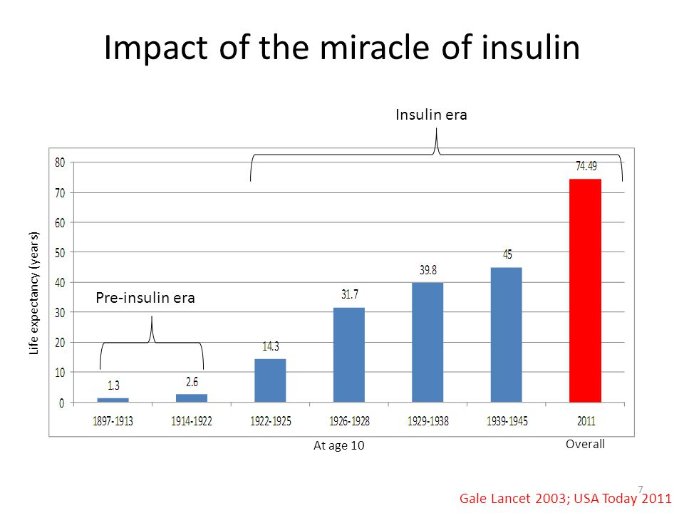 Impact of the miracle of insulin