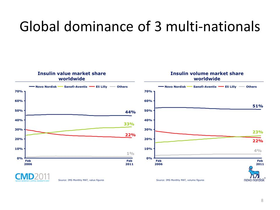 Global dominance of 3 multi-nationals