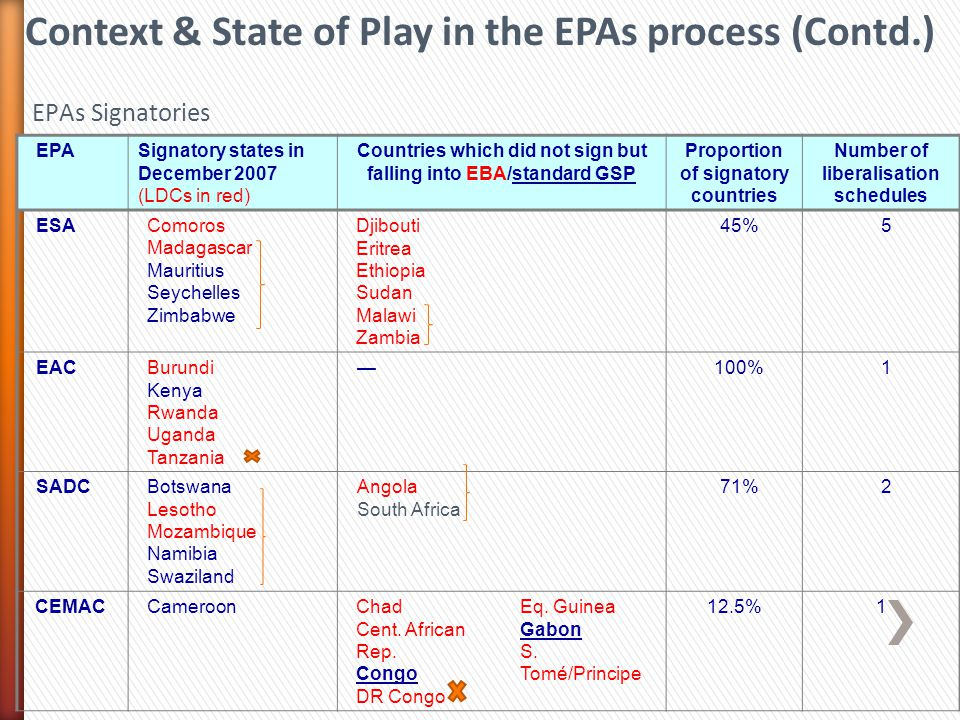 Context & State of Play in the EPAs process (Contd.)