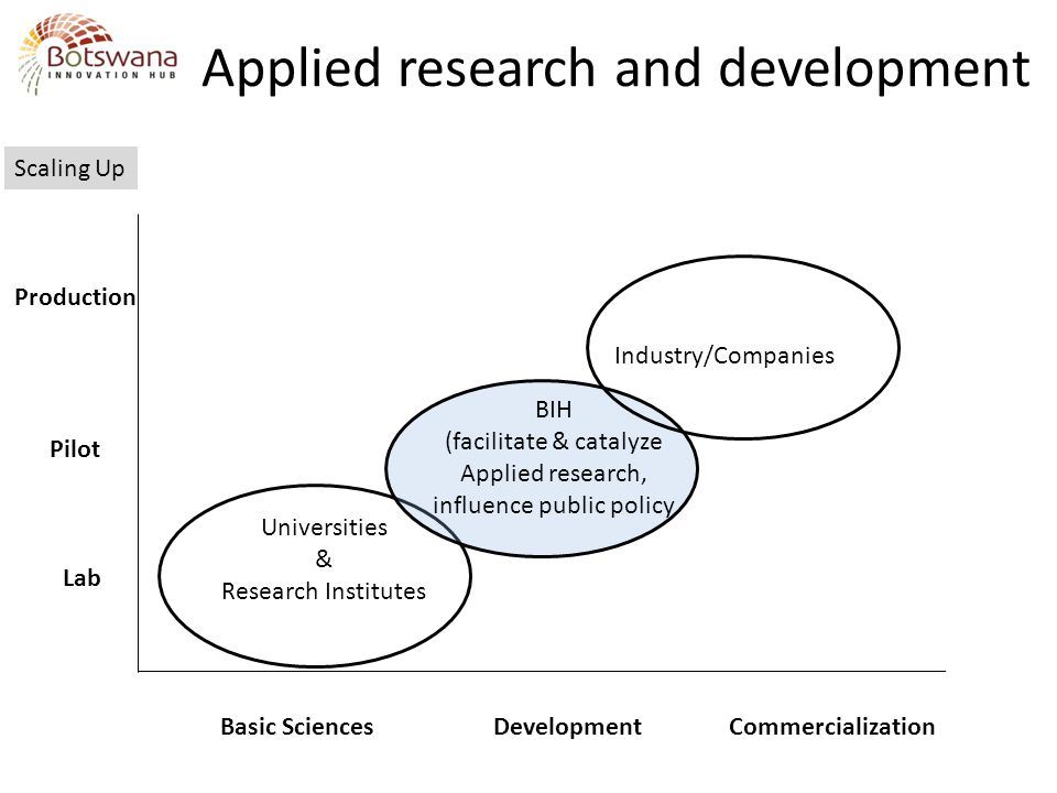 Applied research and development